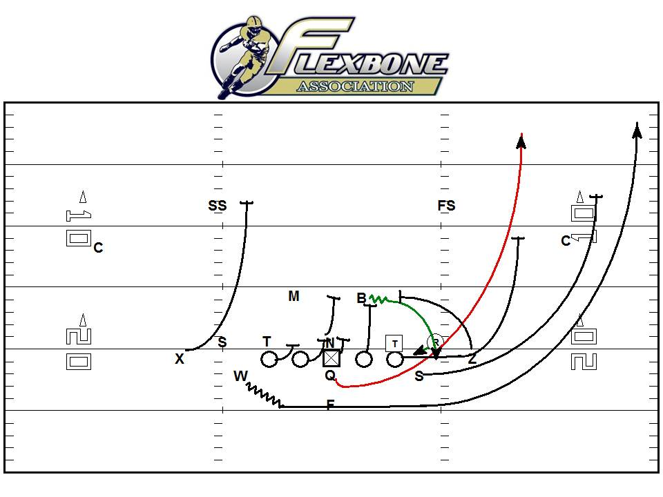 Use Double Flex To Run Triple Option More Effectively